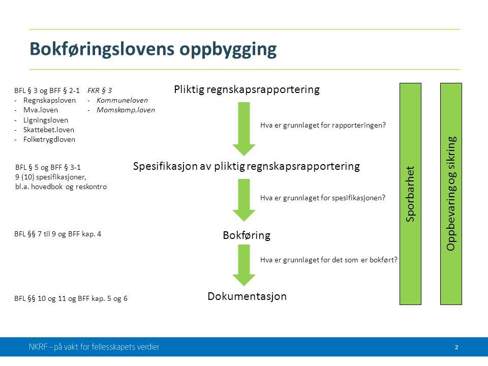 Bokføringslovens oppbygging Pliktig regnskapsrapportering Spesifikasjon av pliktig regnskapsrapportering Bokføring Dokumentasjon SporbarhetOppbevaring