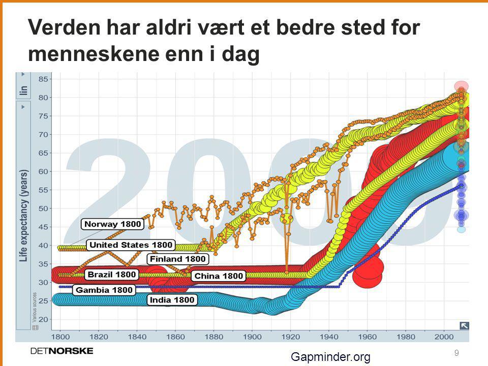Verden har aldri vært et bedre sted for menneskene enn i dag 9 Gapminder.org