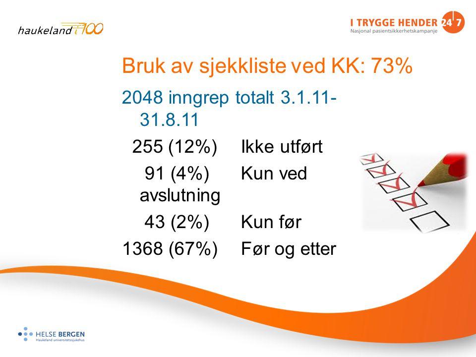Bruk av sjekkliste ved KK: 73% 2048 inngrep totalt 3.1.11- 31.8.11 255 (12%) Ikke utført 91 (4%)Kun ved avslutning 43 (2%) Kun før 1368 (67%) Før og etter