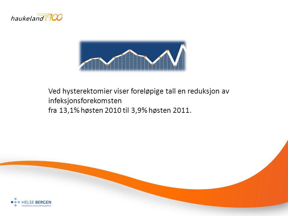 Ved hysterektomier viser foreløpige tall en reduksjon av infeksjonsforekomsten fra 13,1% høsten 2010 til 3,9% høsten 2011.