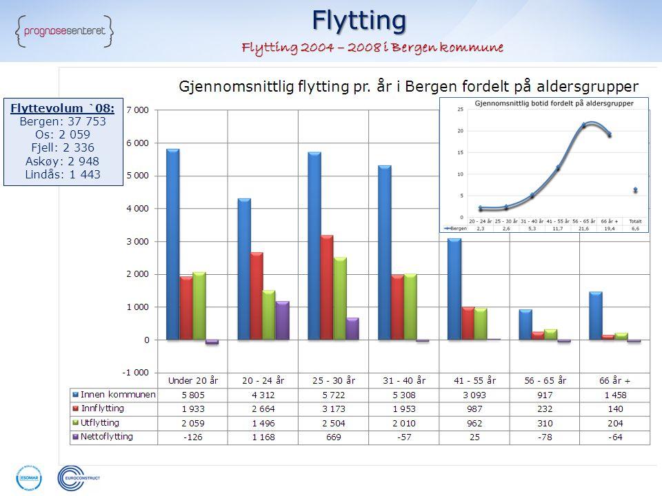 Flytting Flytting 2004 – 2008 i Bergen kommune Flyttevolum `08: Bergen: 37 753 Os: 2 059 Fjell: 2 336 Askøy: 2 948 Lindås: 1 443