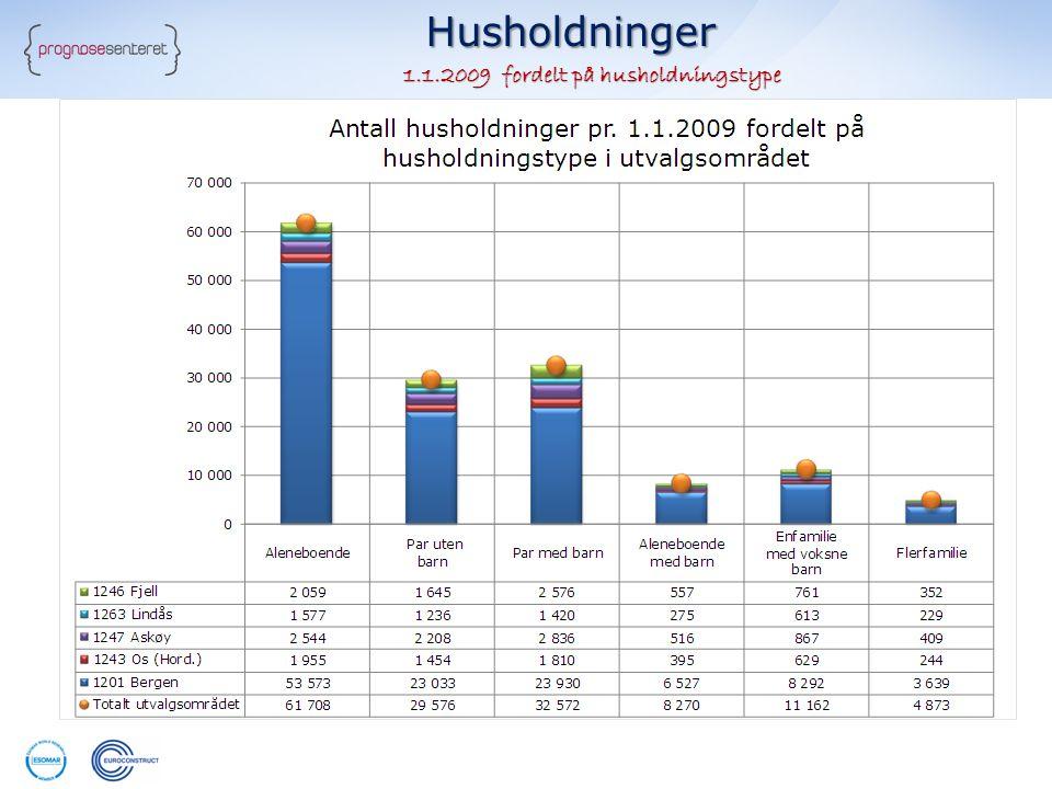 Husholdninger 1.1.2009 fordelt på husholdningstype