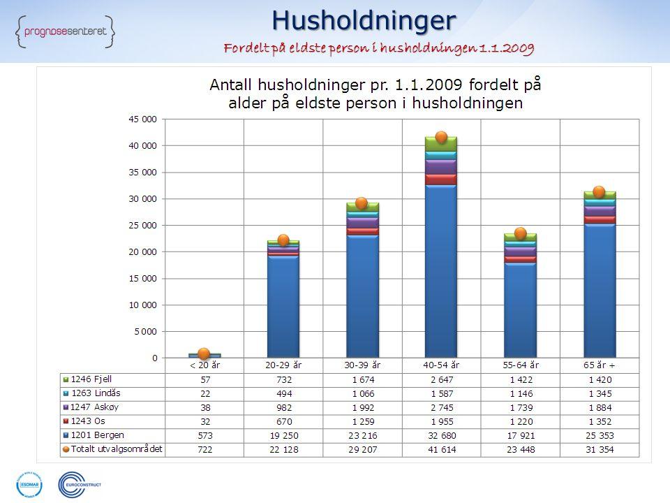 Husholdninger Fordelt på eldste person i husholdningen 1.1.2009 Fordelt på eldste person i husholdningen 1.1.2009