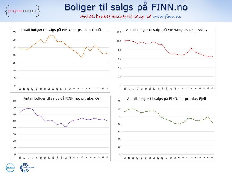 Boliger til salgs på FINN.no Antall brukte boliger til salgs på www.finn.no