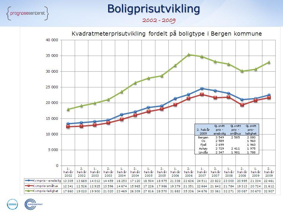 Boligprisutvikling 2002 - 2009