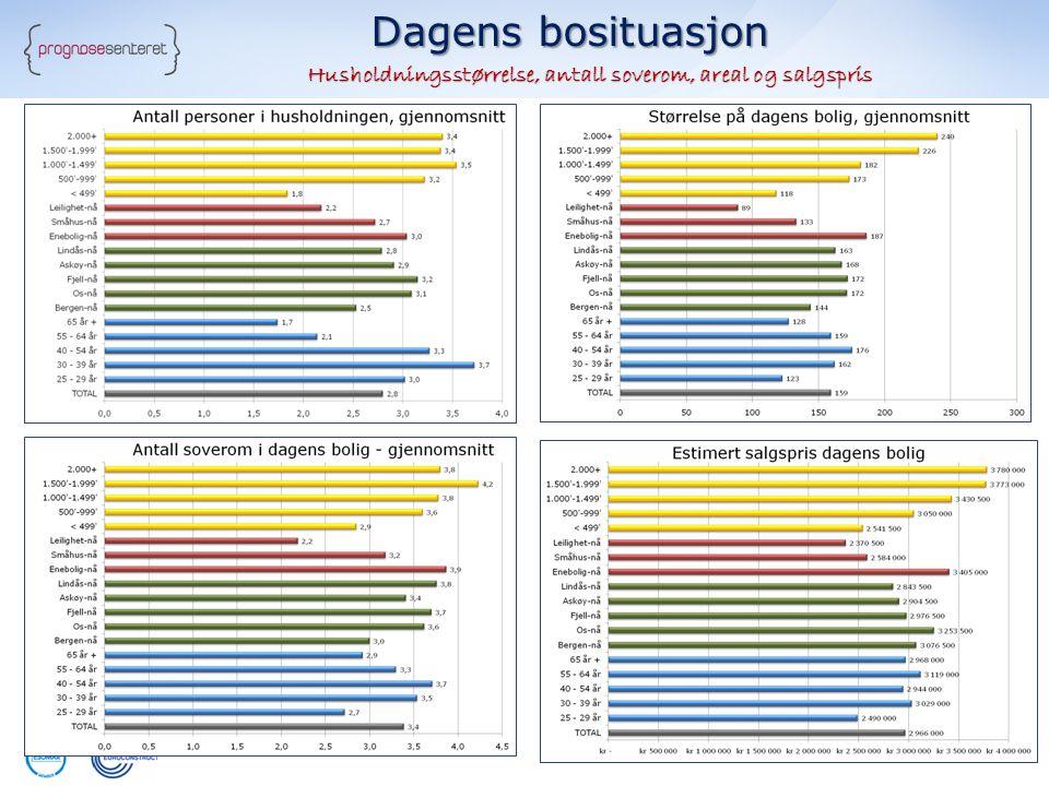Dagens bosituasjon Husholdningsstørrelse, antall soverom, areal og salgspris