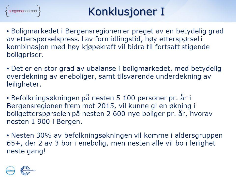 Konklusjoner I • Boligmarkedet i Bergensregionen er preget av en betydelig grad av etterspørselspress. Lav formidlingstid, høy etterspørsel i kombinas