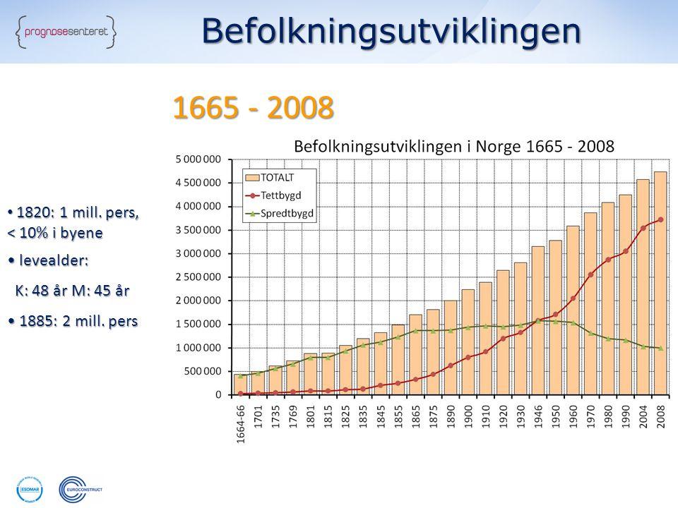Befolkningsutviklingen 1665 - 2008 • 1820: 1 mill. pers, < 10% i byene • levealder: K: 48 år M: 45 år K: 48 år M: 45 år • 1885: 2 mill. pers
