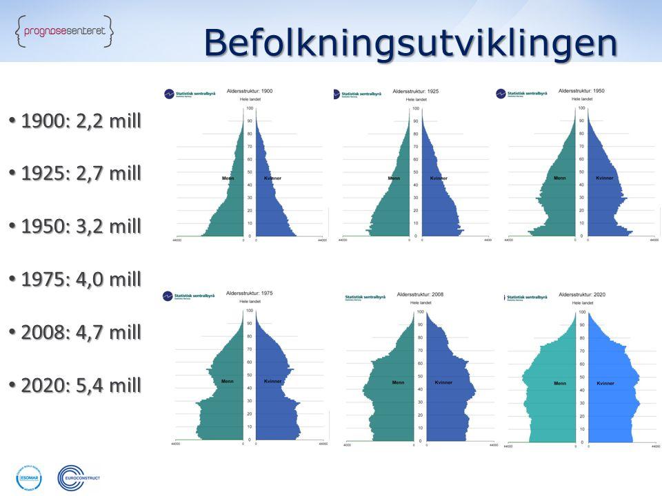 • 1900: 2,2 mill • 1925: 2,7 mill • 1950: 3,2 mill • 1975: 4,0 mill • 2008: 4,7 mill • 2020: 5,4 mill Befolkningsutviklingen