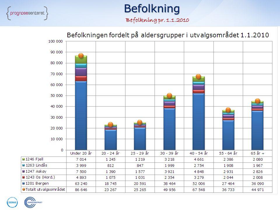 Befolkningsprognoser Endring i befolkningen frem til 2015