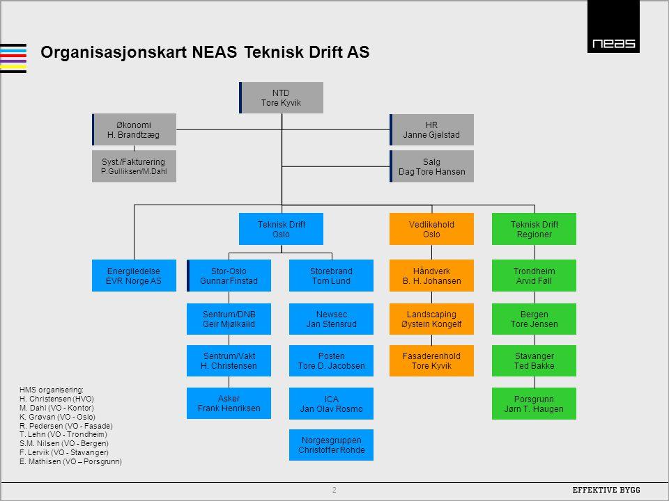 Organisasjonskart NEAS Teknisk Drift AS 2 Økonomi H. Brandtzæg Teknisk Drift Regioner Teknisk Drift Oslo Vedlikehold Oslo Porsgrunn Jørn T. Haugen Ene