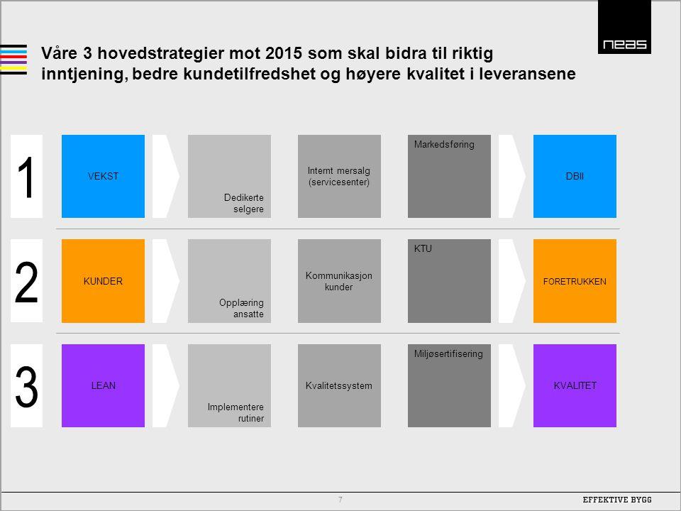 Våre 3 hovedstrategier mot 2015 som skal bidra til riktig inntjening, bedre kundetilfredshet og høyere kvalitet i leveransene 7 Dedikerte selgere Inte