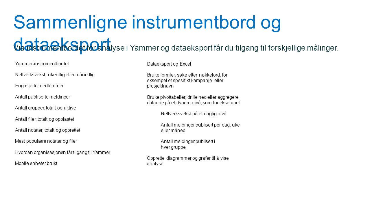 Sammenligne instrumentbord og dataeksport Yammer-instrumentbordet Nettverksvekst, ukentlig eller månedlig Engasjerte medlemmer Antall publiserte meldi