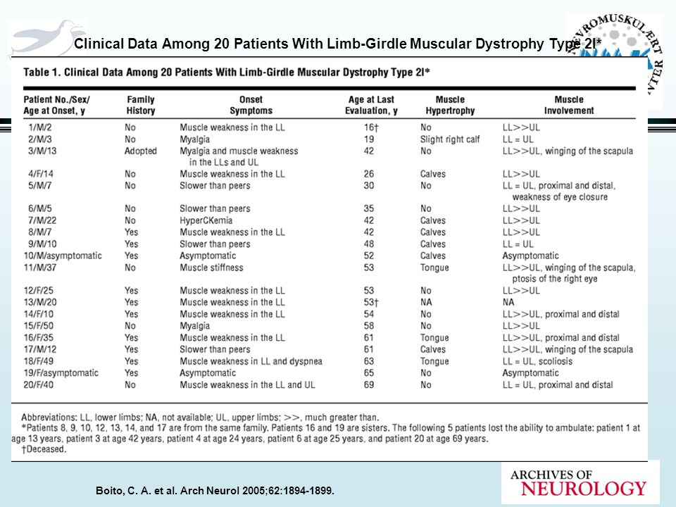 Boito, C. A. et al. Arch Neurol 2005;62:1894-1899. Clinical Data Among 20 Patients With Limb-Girdle Muscular Dystrophy Type 2I*