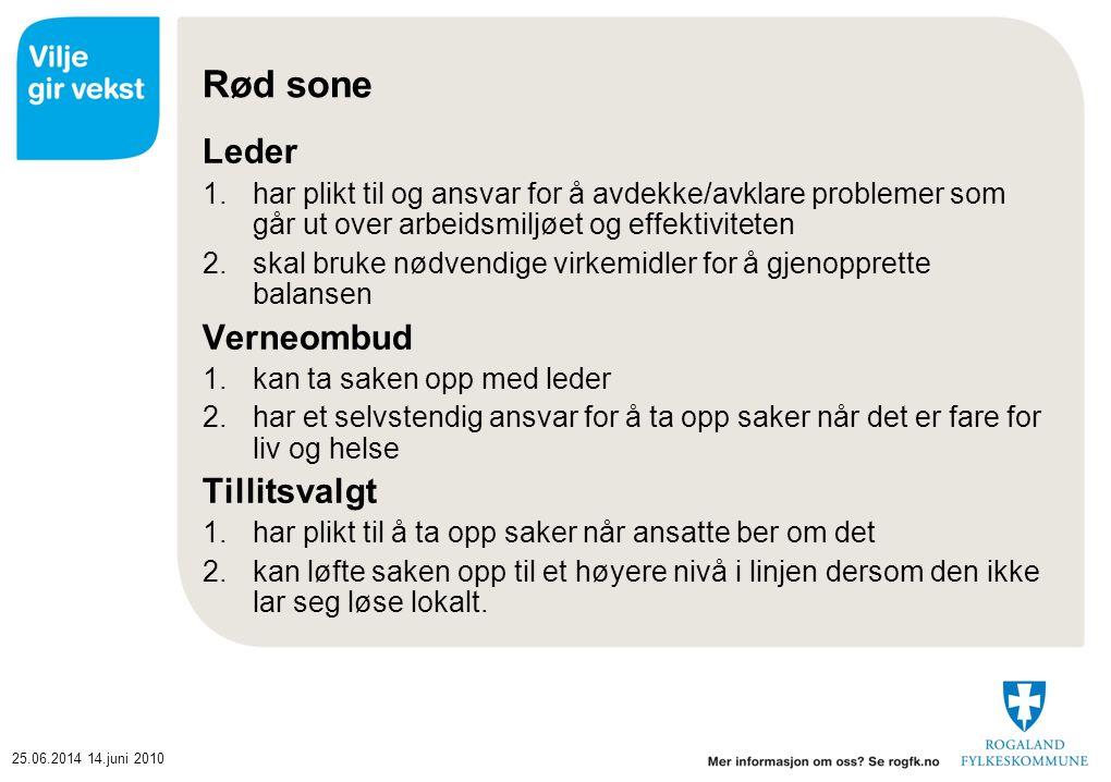 25.06.201414.juni 2010 Rød sone Leder 1.har plikt til og ansvar for å avdekke/avklare problemer som går ut over arbeidsmiljøet og effektiviteten 2.ska