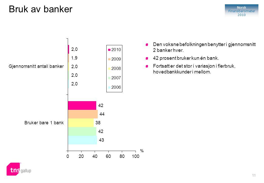 11 Norsk Finansbarometer 2010 Bruk av banker Den voksne befolkningen benytter i gjennomsnitt 2 banker hver. 42 prosent bruker kun én bank. Fortsatt er