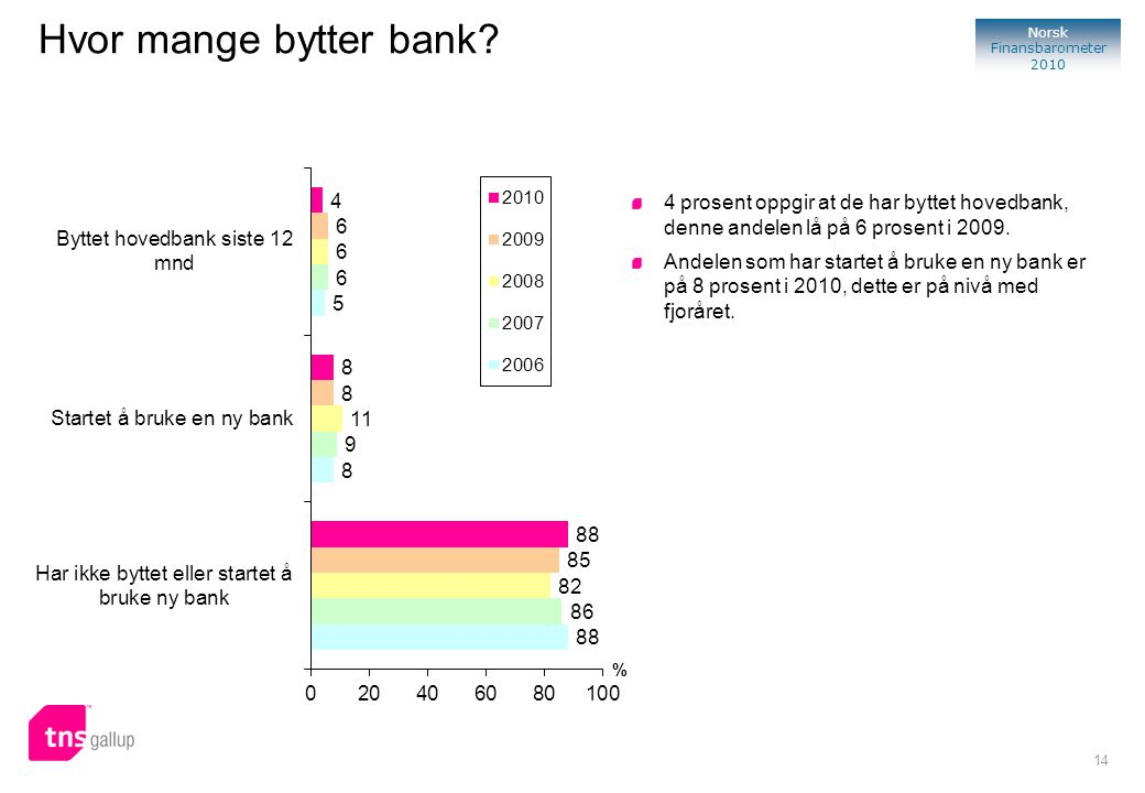 14 Norsk Finansbarometer 2010 % 4 prosent oppgir at de har byttet hovedbank, denne andelen lå på 6 prosent i 2009. Andelen som har startet å bruke en