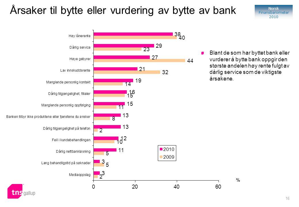 16 Norsk Finansbarometer 2010 % Blant de som har byttet bank eller vurderer å bytte bank oppgir den største andelen høy rente fulgt av dårlig service