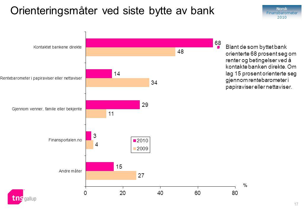17 Norsk Finansbarometer 2010 % Blant de som byttet bank orienterte 68 prosent seg om renter og betingelser ved å kontakte banken direkte. Om lag 15 p