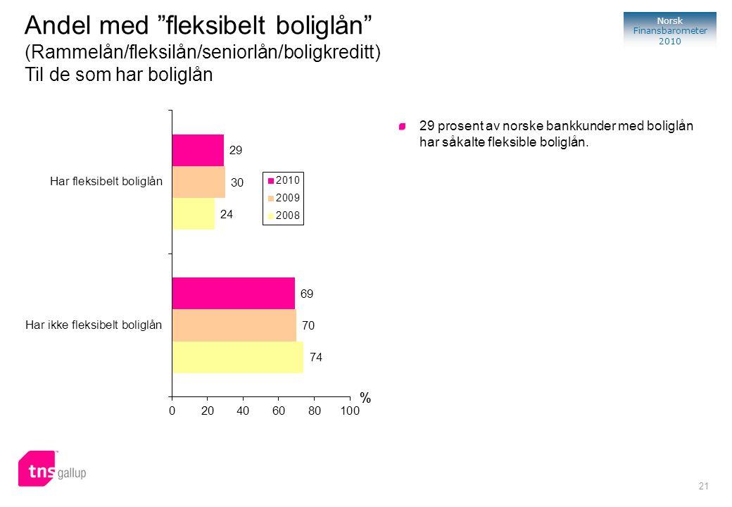 "21 Norsk Finansbarometer 2010 % 29 prosent av norske bankkunder med boliglån har såkalte fleksible boliglån. Andel med ""fleksibelt boliglån"" (Rammelån"