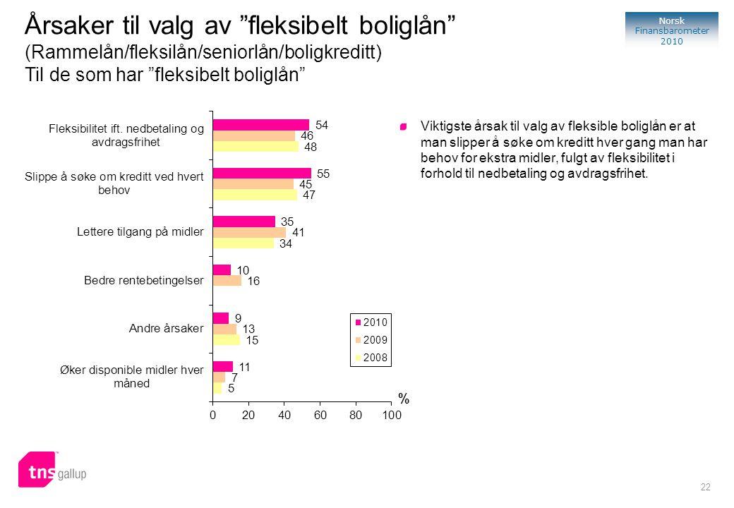 22 Norsk Finansbarometer 2010 % Viktigste årsak til valg av fleksible boliglån er at man slipper å søke om kreditt hver gang man har behov for ekstra