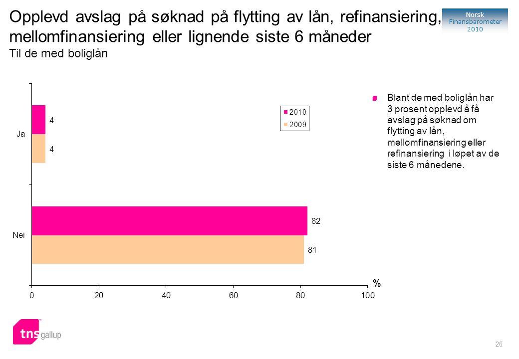 26 Norsk Finansbarometer 2010 % Blant de med boliglån har 3 prosent opplevd å få avslag på søknad om flytting av lån, mellomfinansiering eller refinan