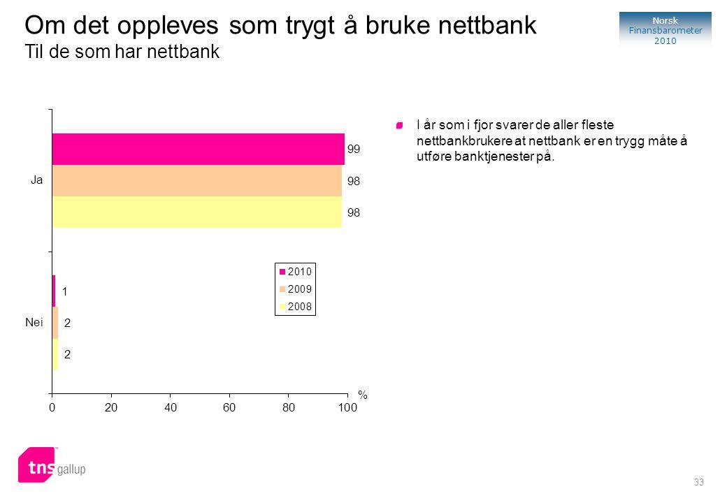 33 Norsk Finansbarometer 2010 % I år som i fjor svarer de aller fleste nettbankbrukere at nettbank er en trygg måte å utføre banktjenester på. Om det