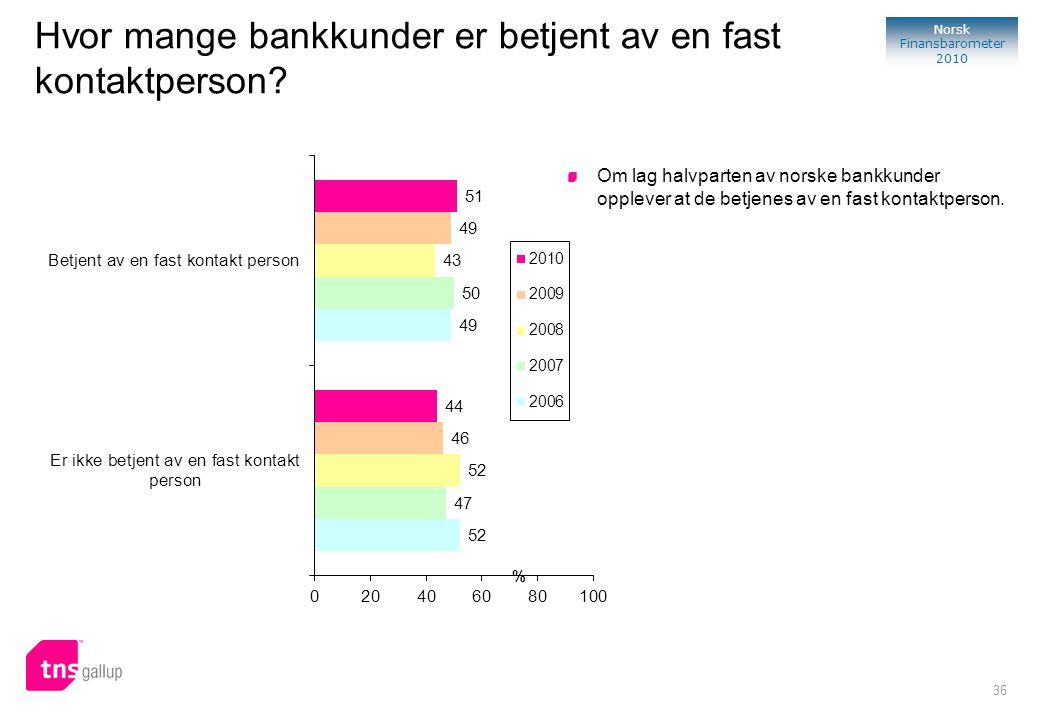 36 Norsk Finansbarometer 2010 % Hvor mange bankkunder er betjent av en fast kontaktperson? Om lag halvparten av norske bankkunder opplever at de betje