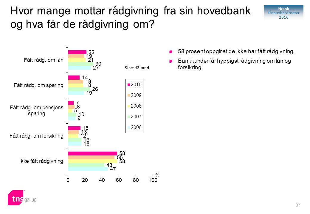 37 Norsk Finansbarometer 2010 % Siste 12 mnd Hvor mange mottar rådgivning fra sin hovedbank og hva får de rådgivning om? 58 prosent oppgir at de ikke