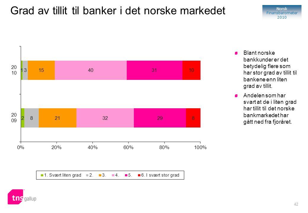 42 Norsk Finansbarometer 2010 Blant norske bankkunder er det betydelig flere som har stor grad av tillit til bankene enn liten grad av tillit. Andelen