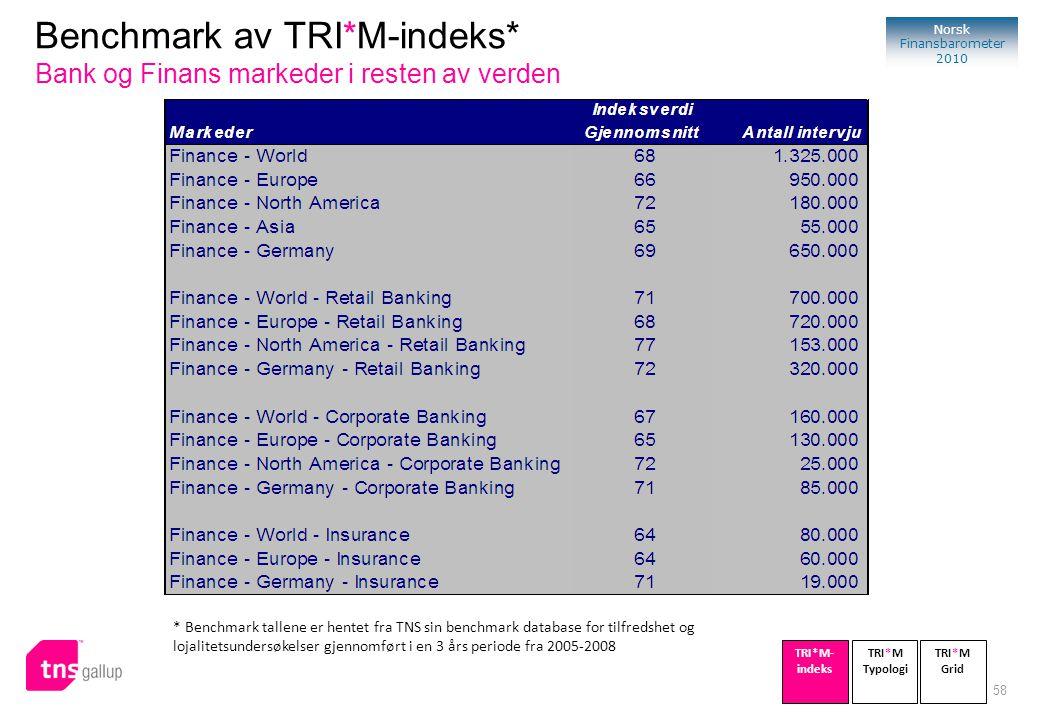 58 Norsk Finansbarometer 2010 * Benchmark tallene er hentet fra TNS sin benchmark database for tilfredshet og lojalitetsundersøkelser gjennomført i en