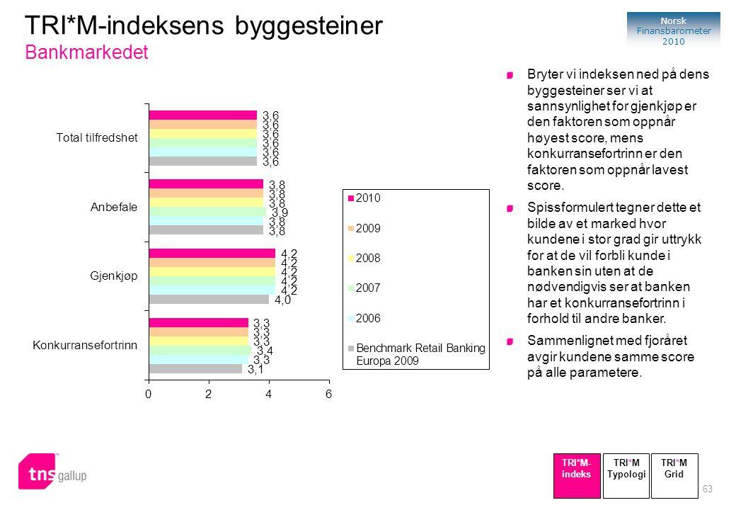 63 Norsk Finansbarometer 2010 TRI*M-indeksens byggesteiner Bankmarkedet Bryter vi indeksen ned på dens byggesteiner ser vi at sannsynlighet for gjenkj