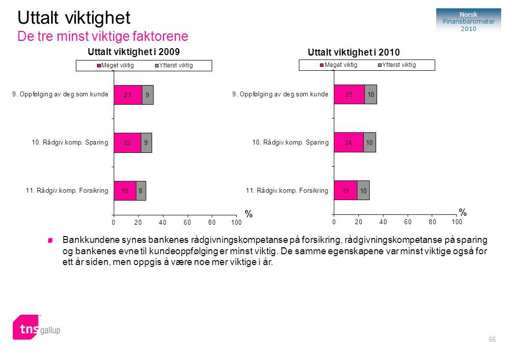66 Norsk Finansbarometer 2010 % Uttalt viktighet i 2009 Uttalt viktighet De tre minst viktige faktorene Bankkundene synes bankenes rådgivningskompetan
