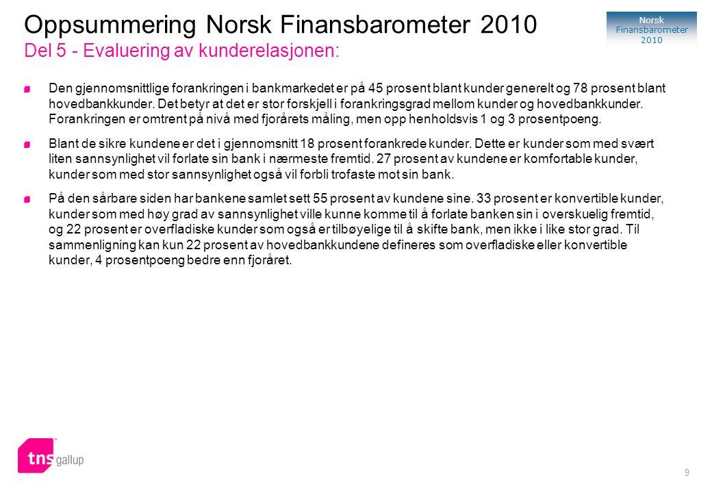 9 Norsk Finansbarometer 2010 Den gjennomsnittlige forankringen i bankmarkedet er på 45 prosent blant kunder generelt og 78 prosent blant hovedbankkund