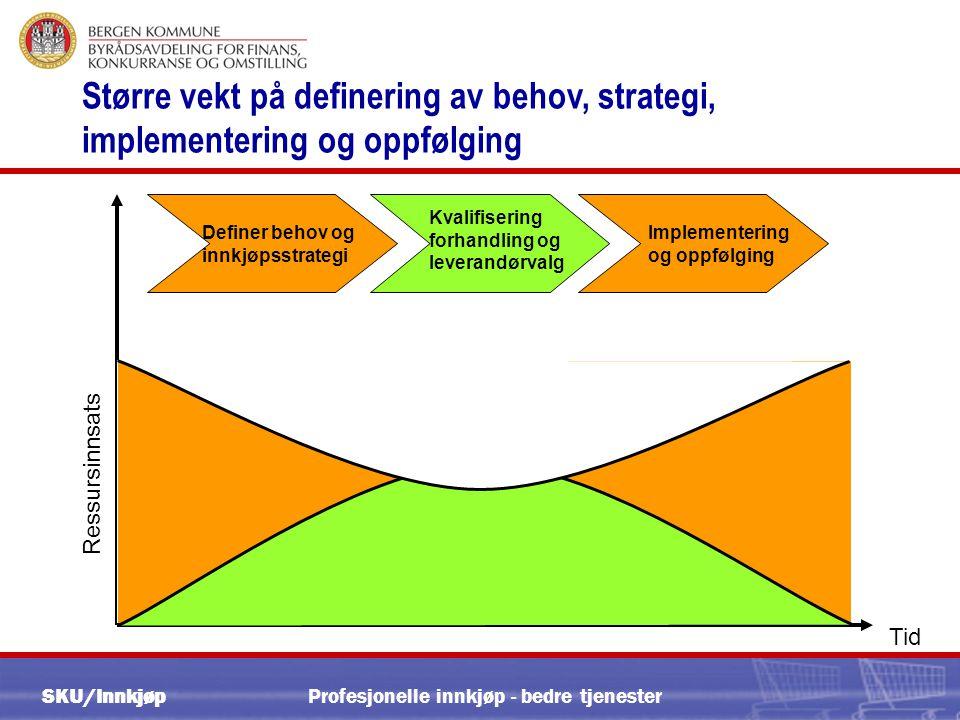 SKU/Innkjøp Profesjonelle innkjøp - bedre tjenester Definer behov og innkjøpsstrategi Kvalifisering forhandling og leverandørvalg Implementering og oppfølging Tid Ressursinnsats Større vekt på definering av behov, strategi, implementering og oppfølging
