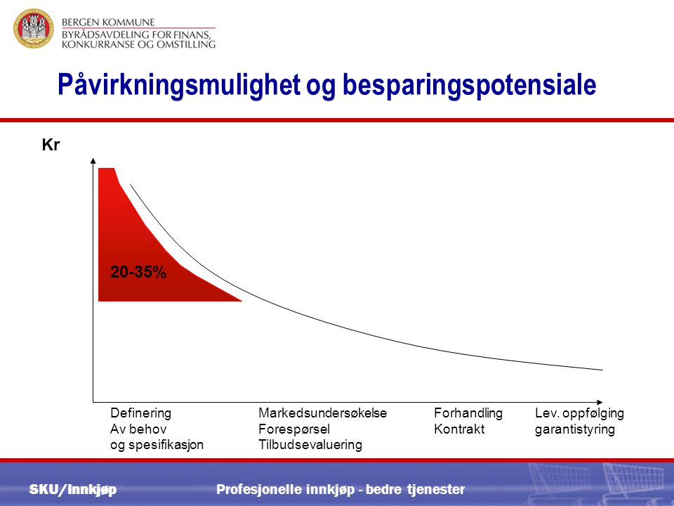 SKU/Innkjøp Profesjonelle innkjøp - bedre tjenester Rutine for kontraktsoppfølging (2)