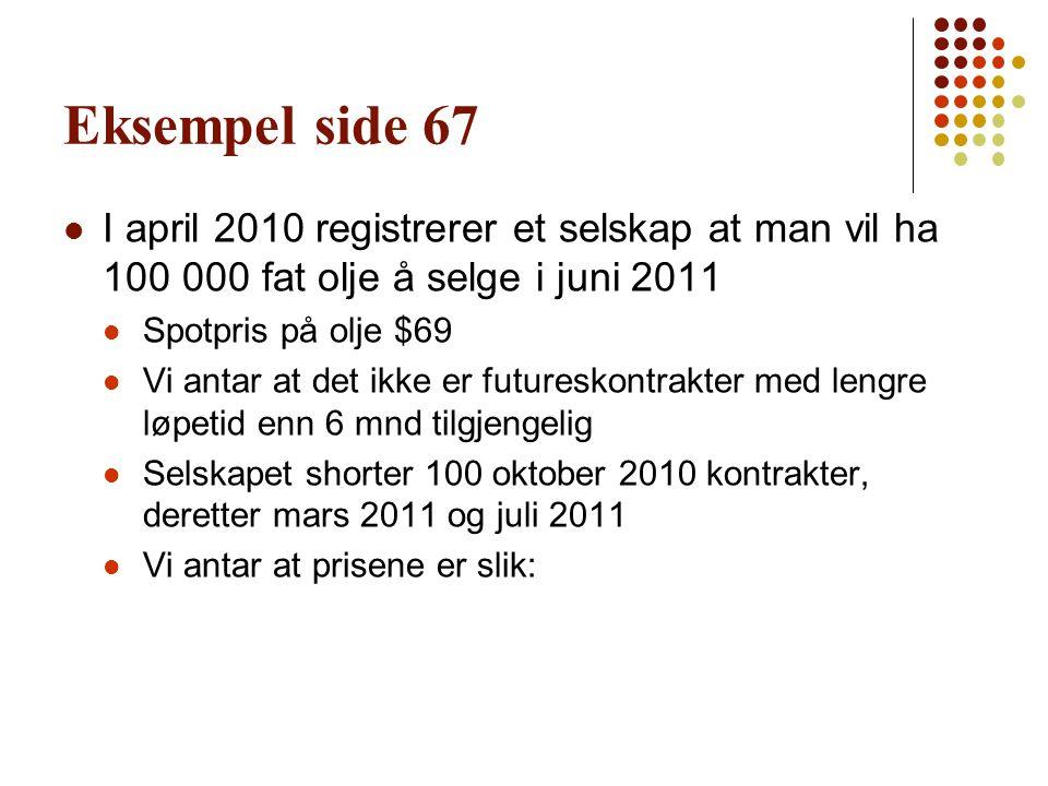 Eksempel side 67  I april 2010 registrerer et selskap at man vil ha 100 000 fat olje å selge i juni 2011  Spotpris på olje $69  Vi antar at det ikk