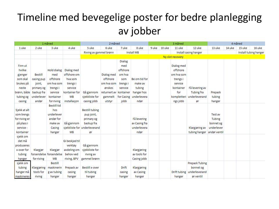 Timeline med bevegelige poster for bedre planlegging av jobber