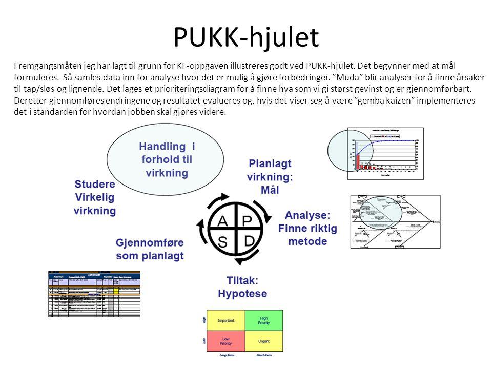 PUKK-hjulet Fremgangsmåten jeg har lagt til grunn for KF-oppgaven illustreres godt ved PUKK-hjulet. Det begynner med at mål formuleres. Så samles data