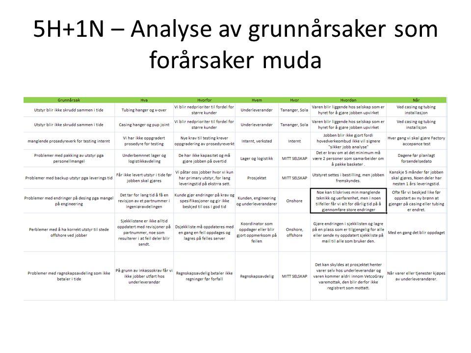 5M analyse av problemet med make og break hos underleverandør.