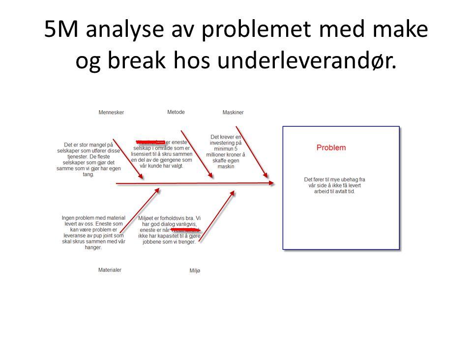Pareto analyse av problem