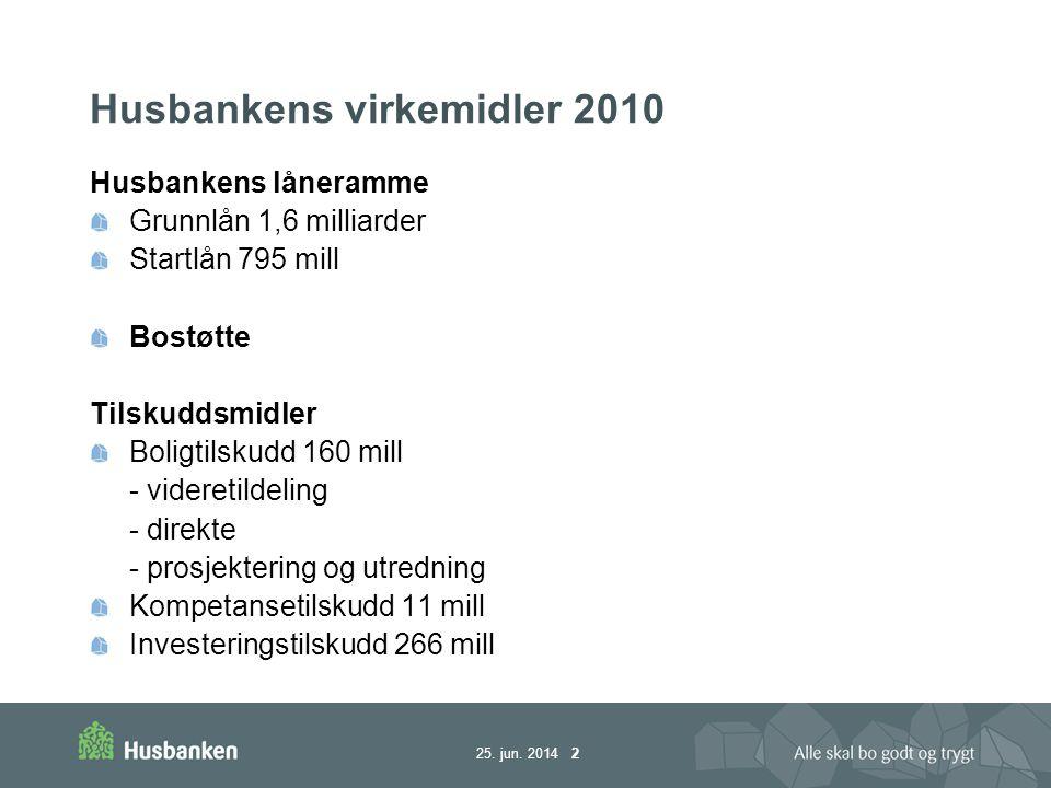 25. jun. 2014 2 Husbankens virkemidler 2010 Husbankens låneramme Grunnlån 1,6 milliarder Startlån 795 mill Bostøtte Tilskuddsmidler Boligtilskudd 160