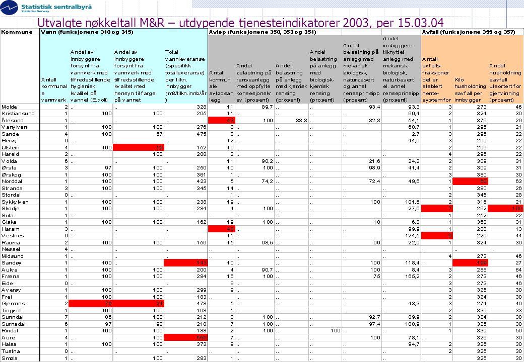Utvalgte nøkkeltall M&R – utdypende tjenesteindikatorer 2003, per 15.03.04