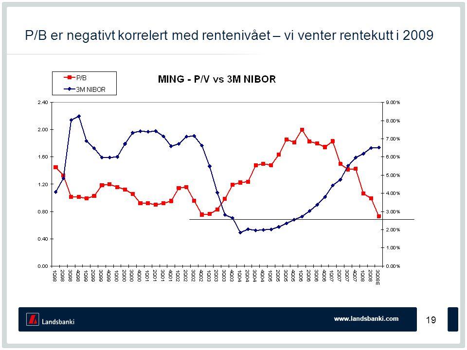 www.landsbanki.com 19 P/B er negativt korrelert med rentenivået – vi venter rentekutt i 2009
