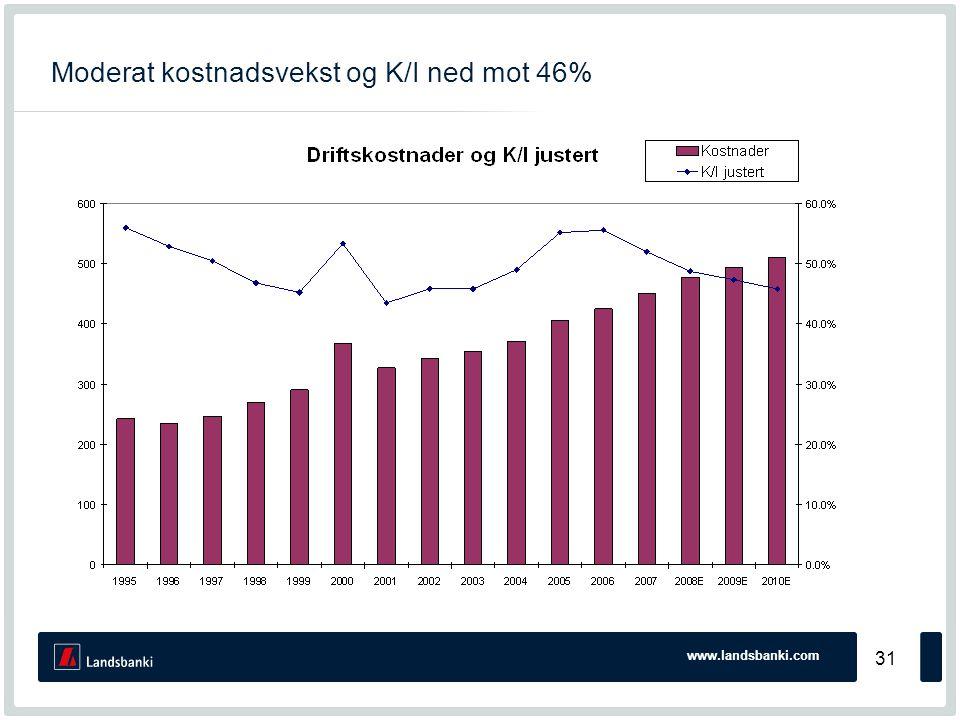 www.landsbanki.com 31 Moderat kostnadsvekst og K/I ned mot 46%