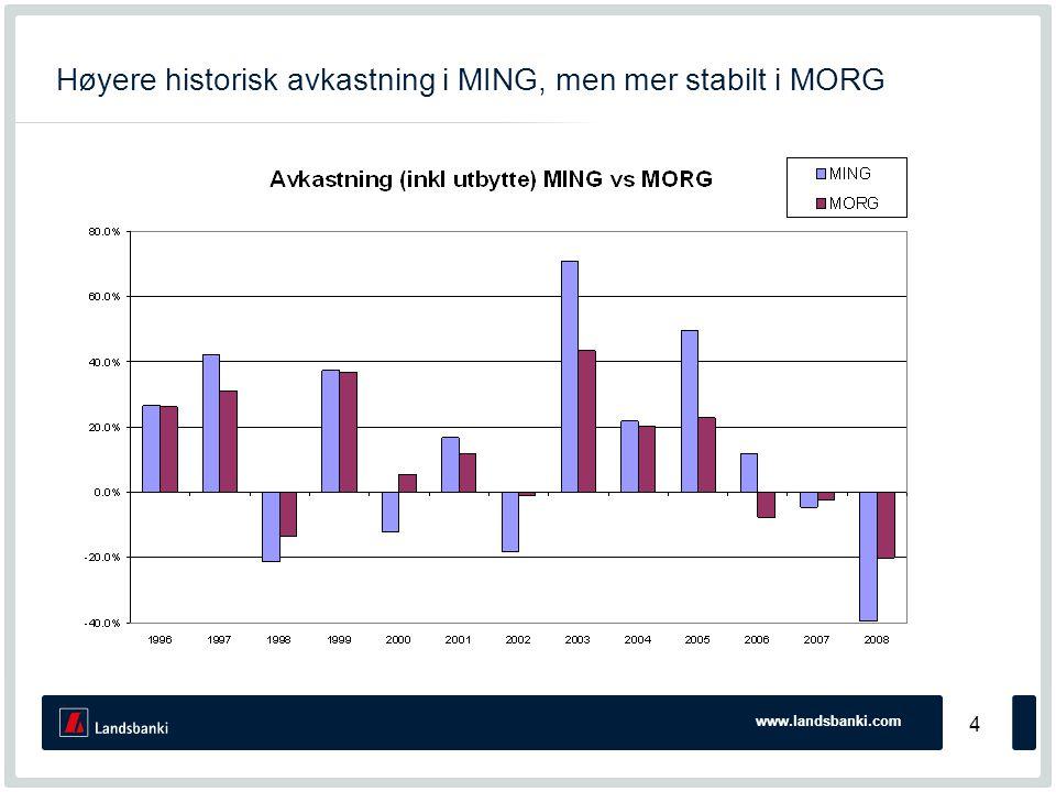 www.landsbanki.com 35 MORG - estimater