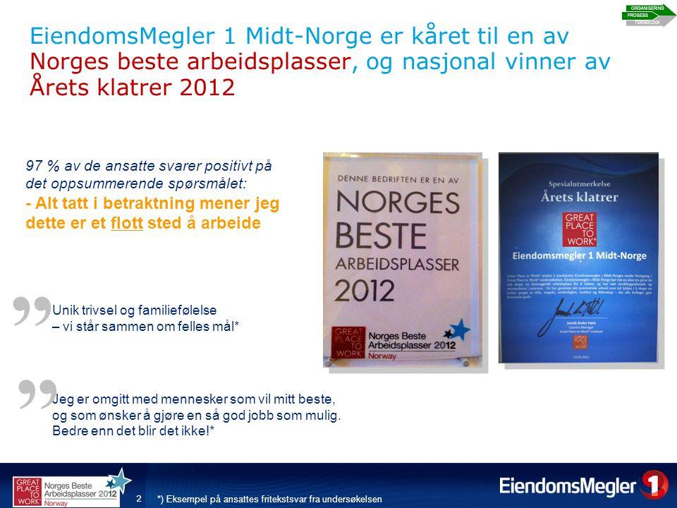 2 EiendomsMegler 1 Midt-Norge er kåret til en av Norges beste arbeidsplasser, og nasjonal vinner av Årets klatrer 2012 PROSESS ORGANISERING TEKNOLOGI 97 % av de ansatte svarer positivt på det oppsummerende spørsmålet: - Alt tatt i betraktning mener jeg dette er et flott sted å arbeide Jeg er omgitt med mennesker som vil mitt beste, og som ønsker å gjøre en så god jobb som mulig.