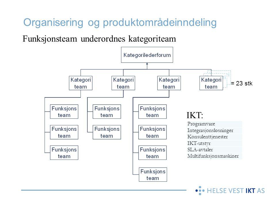 = 23 stk Organisering og produktområdeinndeling Funksjonsteam underordnes kategoriteam IKT: Programvare Integrasjonsløsninger Konsulenttjenester IKT-u