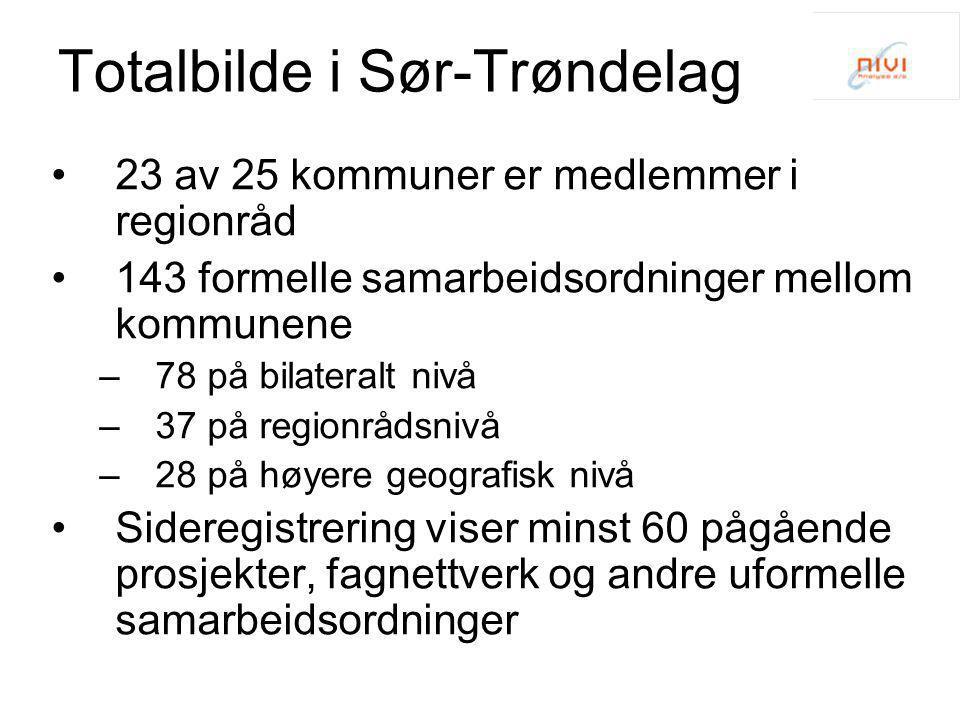 Totalbilde i Sør-Trøndelag •23 av 25 kommuner er medlemmer i regionråd •143 formelle samarbeidsordninger mellom kommunene –78 på bilateralt nivå –37 p