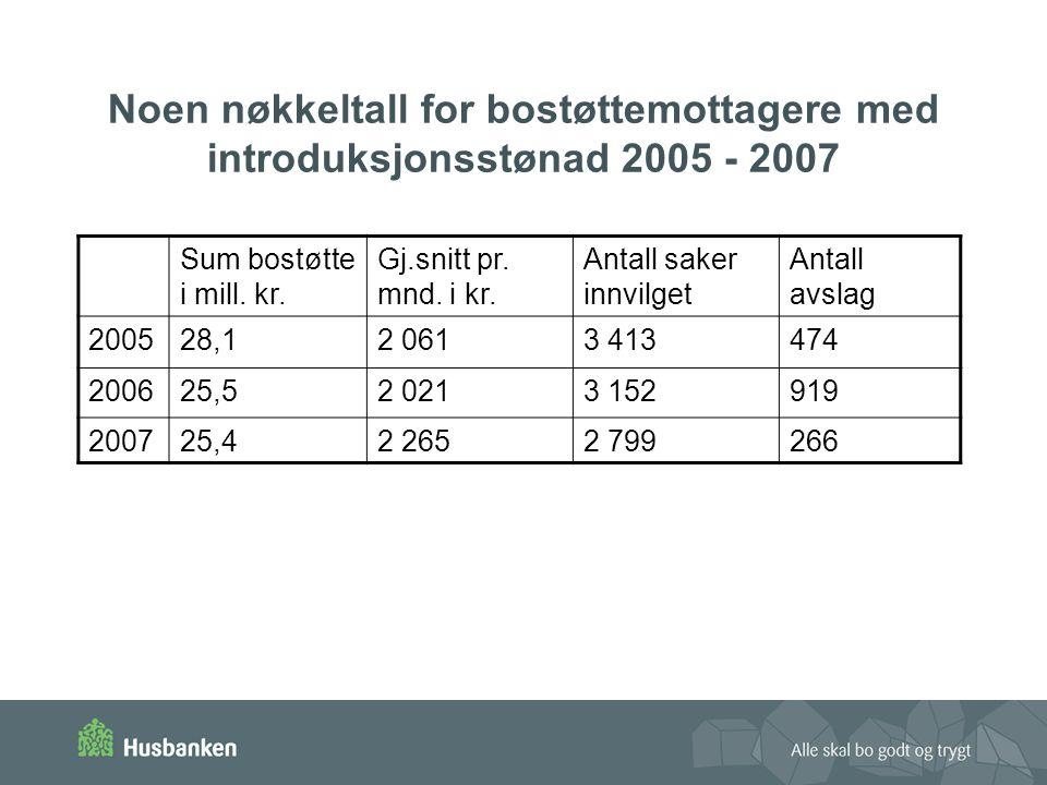 Noen nøkkeltall for bostøttemottagere med introduksjonsstønad 2005 - 2007 Sum bostøtte i mill.